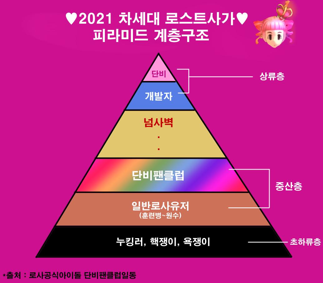 단비 피라미드 계층구조♥